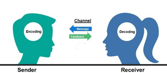 communication model
