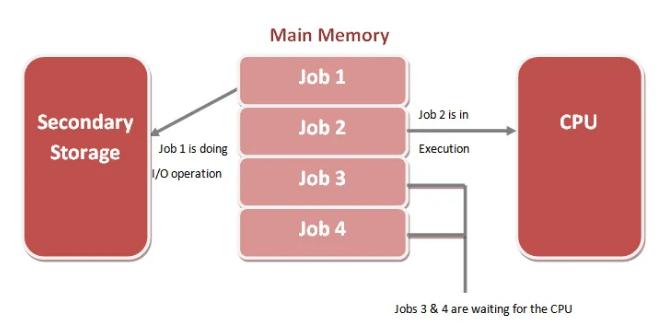 multi-programmed system