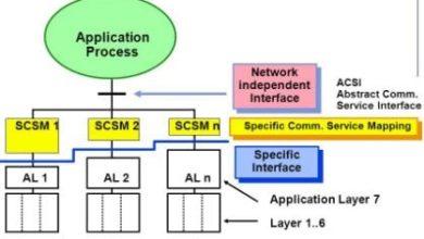 Photo of Communication Protocol & Its Types